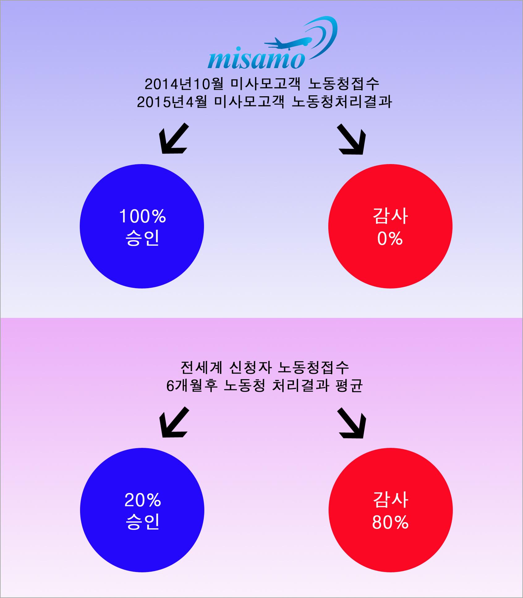 미사모_노동허가승인율.jpg